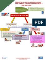 Procedimiento de Gestion Parada Cardiaca