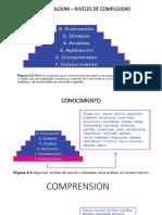 Taxonomia de Bloom Niveles de Complejidad