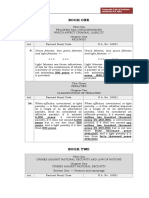 Comparative Table of R.A. 10951 and RPC provisions