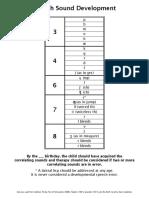 artic charts - speech sound development