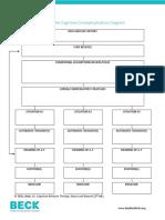 Cognitive Conceptualization Diagram