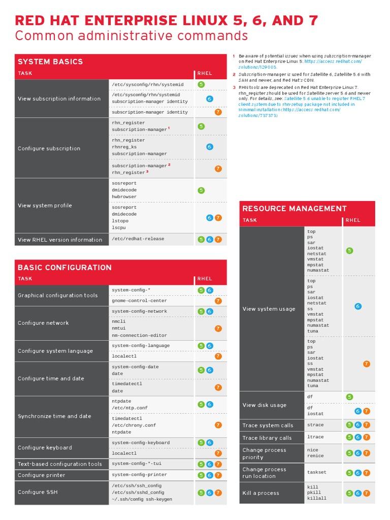 RHEL-567-Commands-Cheatsheet pdf | Système de fichiers