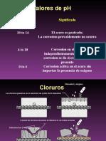 Ph  y Cloruros