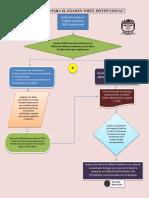 Cómo Aplico Para El Examen TOEFL Institucional