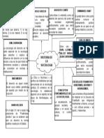 Mapa Conceptual Historia de La Sociologia