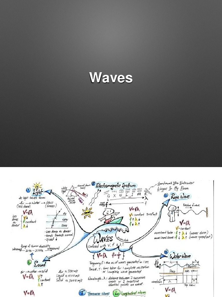 Waves Notes | Waves | Reflection (Physics)