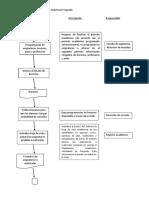 Diagrama de Flujo Descripción
