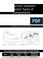 Comparison Between Compressors