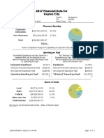 DPS Annual Report Card - District Financials