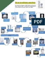 Cartel Desarrollo Validacion de Un Metodo Analitico