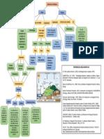 Cuadro Conceptual, Elementos Climaticos