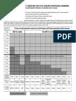 Pee Xp Chart