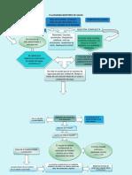 Flujograma Del Proceso de Toma de Muestra de Agua