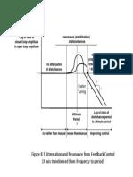 Attenuation and Resonance Amplitude Ratio