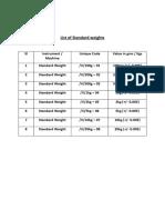 List of Standard Weights