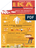 India and Zika Virus