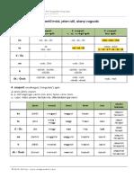 igeragozas_jelen_alanyi.pdf