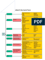 PDF_Ethylene Oxide an Essential Raw Material for Many Important Products Chart