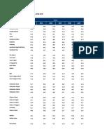 Data mengenai Kalimantan Utara Terbaru
