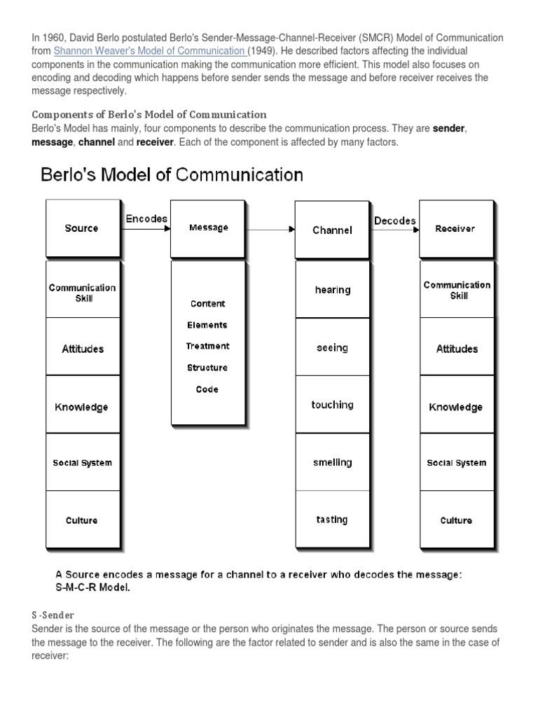 four elements of communication process model