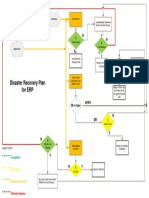 Disaster Recovery Procedures flow