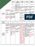 Cronograma Ibama
