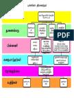 புள்ளிகள் _ mind map