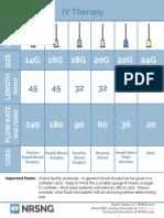 IV gauges