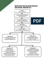 Struktur Oraganisasi Panitia Sivik Dan Kewarganegaraan