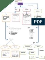 mapas conceptuales lecturas (1, 2 y 3).docx