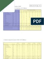 Markets Ranking - Markets Adspend by Quarter Y2007