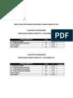 Resultados CD Elecciones 2017