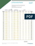 Sat Percentile Ranks Subject Tests 2016