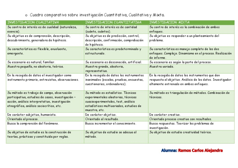 Cuadro Comparativo Entre Enfoque Cualitativo Cuantitativo Y Mixto