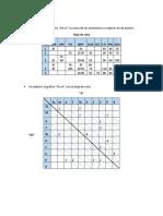 Ejercicio de Distribución Gráfico De- A