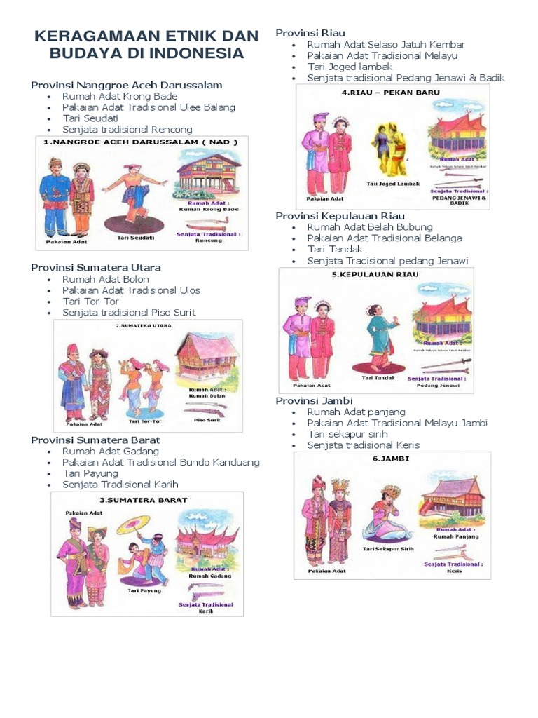 Baju Dan Rumah Adat Di Indonesia Sekitar Rumah