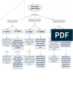 Mapa Conceptual relación entre modelos pedagógicos Tradicional y conductista