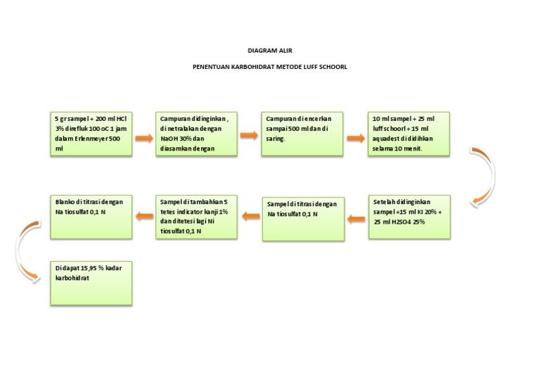 Diagram alir karbohidrat ccuart Images