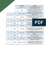 Vocabulary Unid 2 - Basic 5