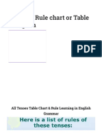 All Tense Rule Table