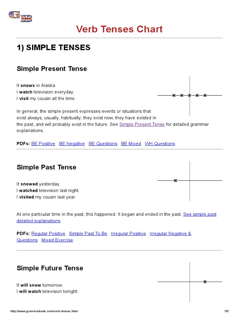 Verb Tenses Chart - GrammarBank | Perfect (Grammar