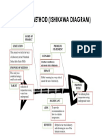 Fishbone Method