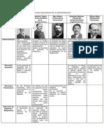 Teorías importantes de la administración.docx