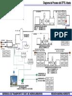 Diagrama de Bloques de Proceso Atasta