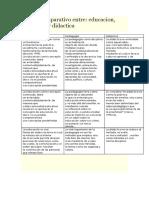 Cuadro Comparativo Entre didactica