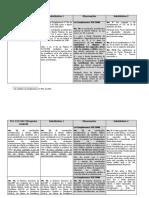 Propostas da Reforma da Previdência no DF
