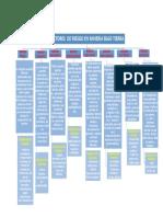 Activida 1 - Mapa Mental -Factores de Riesgo en Minas