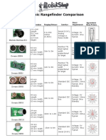 Ultrasonic Rangefinder Comparison