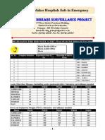 P-Form Weekly Idsp Alert - Week 05 BANASKANTHA PALANPUR
