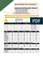 P-Form Weekly Idsp Alert - Week 07 BANASKANTHA PALANPUR